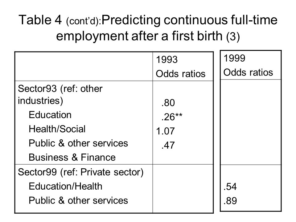 Table 4 (contd): Predicting continuous full-time employment after a first birth (3) 1993 Odds ratios Sector93 (ref: other industries) Education Health/Social Public & other services Business & Finance.80.26** 1.07.47 Sector99 (ref: Private sector) Education/Health Public & other services 1999 Odds ratios.54.89