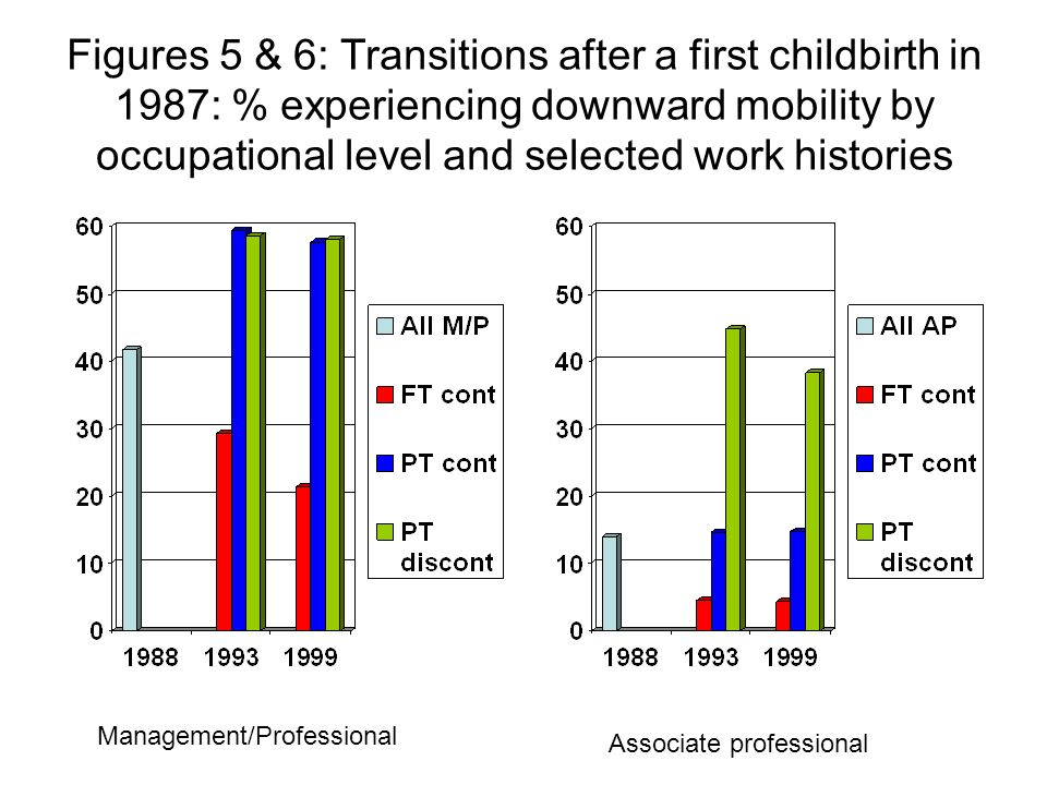 Figures 5 & 6: Transitions after a first childbirth in 1987: % experiencing downward mobility by occupational level and selected work histories Management/Professional Associate professional