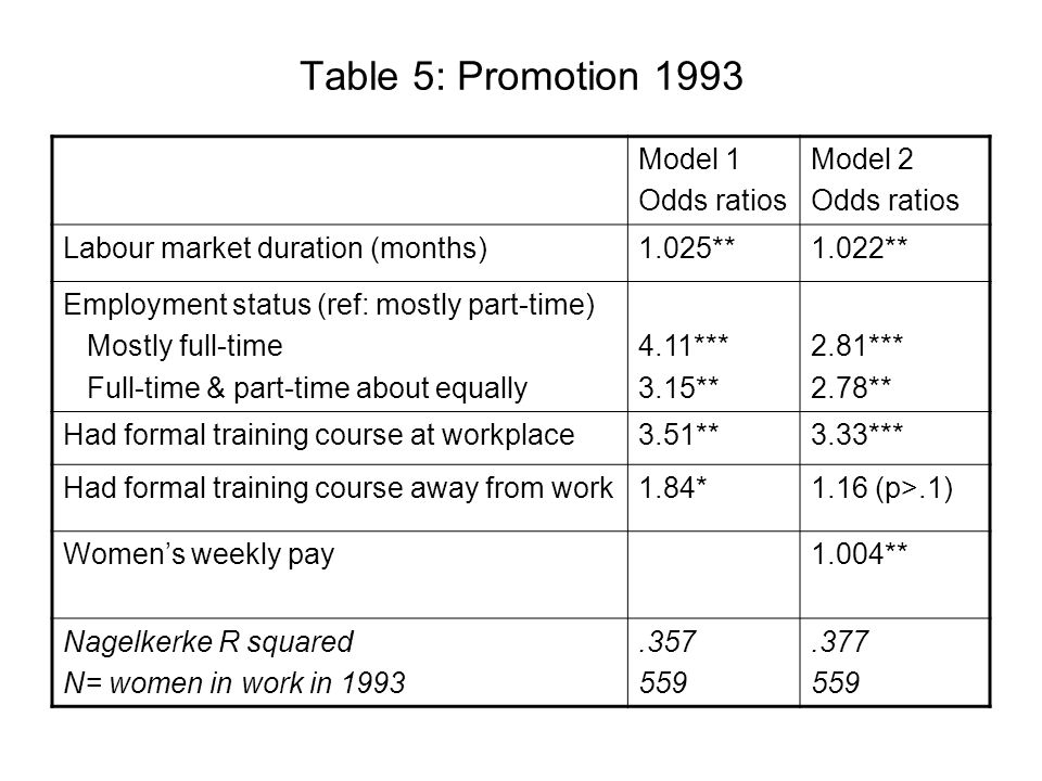 Table 5: Promotion 1993 Model 1 Odds ratios Model 2 Odds ratios Labour market duration (months)1.025**1.022** Employment status (ref: mostly part-time) Mostly full-time Full-time & part-time about equally 4.11*** 3.15** 2.81*** 2.78** Had formal training course at workplace3.51**3.33*** Had formal training course away from work1.84*1.16 (p>.1) Womens weekly pay1.004** Nagelkerke R squared N= women in work in