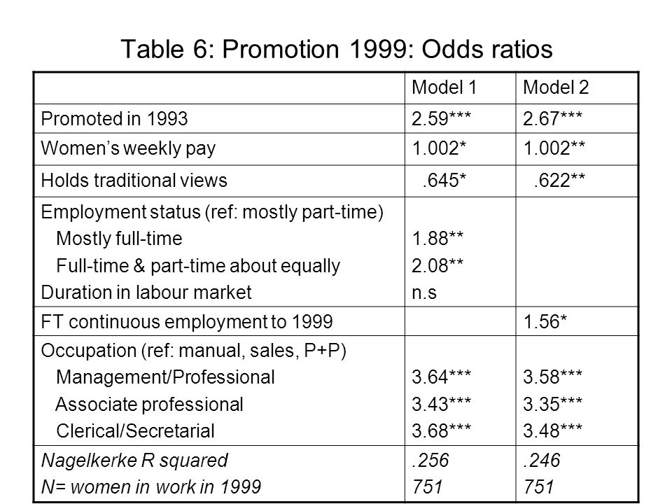 Table 6: Promotion 1999: Odds ratios Model 1Model 2 Promoted in ***2.67*** Womens weekly pay1.002*1.002** Holds traditional views.645*.622** Employment status (ref: mostly part-time) Mostly full-time Full-time & part-time about equally Duration in labour market 1.88** 2.08** n.s FT continuous employment to * Occupation (ref: manual, sales, P+P) Management/Professional Associate professional Clerical/Secretarial 3.64*** 3.43*** 3.68*** 3.58*** 3.35*** 3.48*** Nagelkerke R squared N= women in work in
