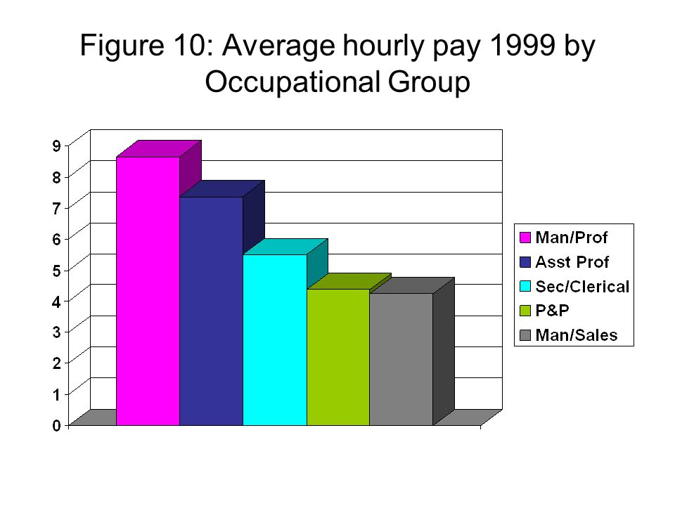 Figure 10: Average hourly pay 1999 by Occupational Group