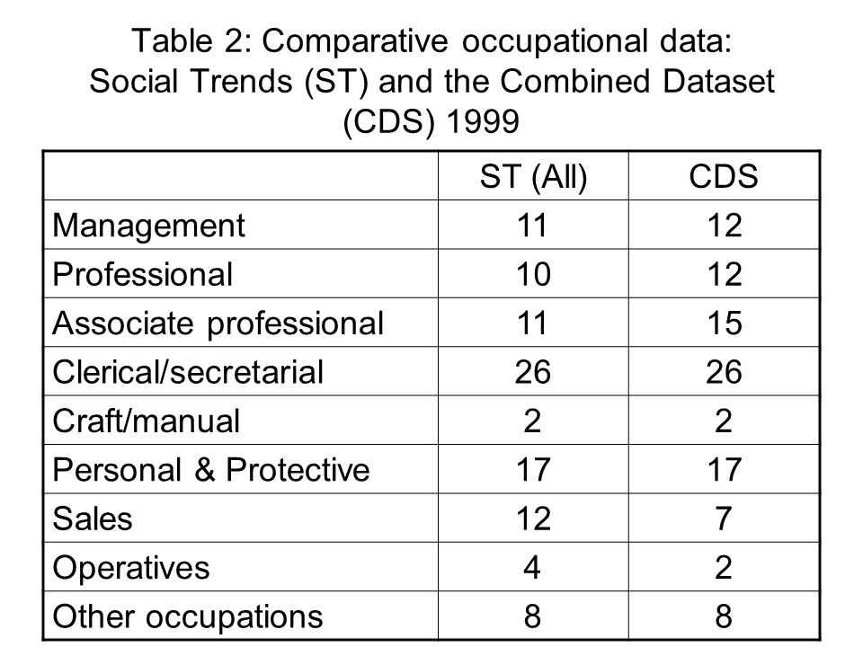 Table 2: Comparative occupational data: Social Trends (ST) and the Combined Dataset (CDS) 1999 ST (All)CDS Management1112 Professional1012 Associate p