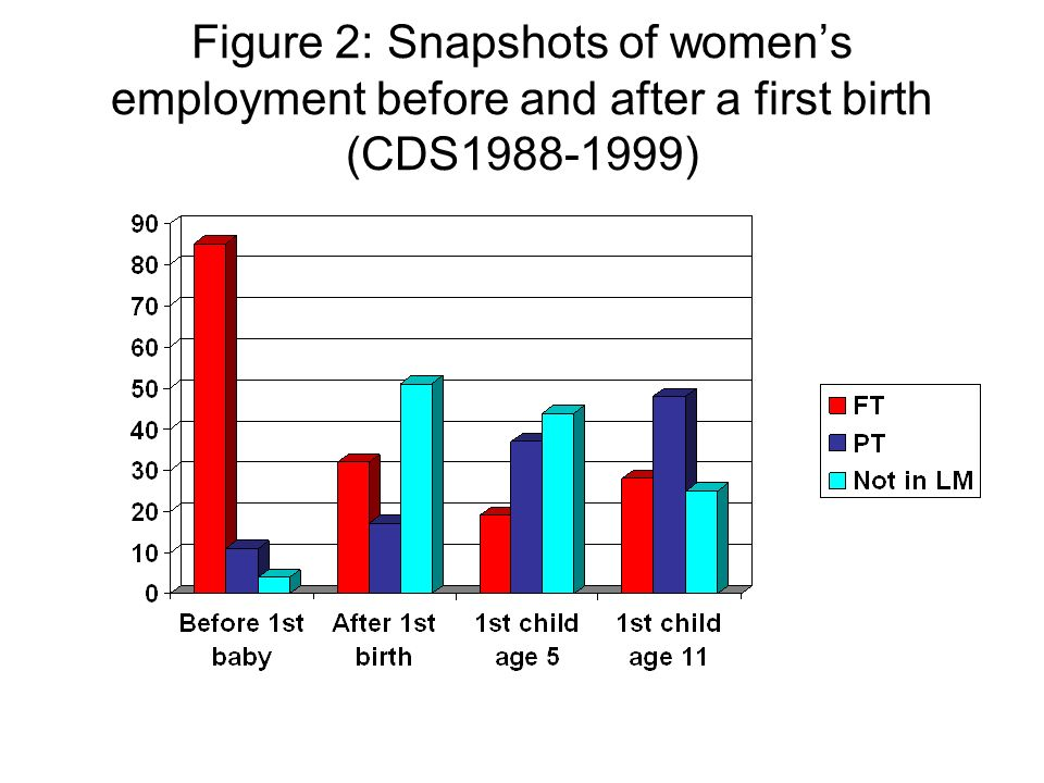 Figure 2: Snapshots of womens employment before and after a first birth (CDS1988-1999)