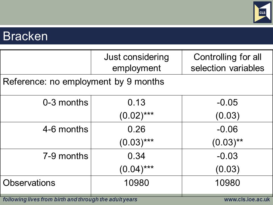 following lives from birth and through the adult years   Bracken Just considering employment Controlling for all selection variables Reference: no employment by 9 months 0-3 months0.13 (0.02)*** (0.03) 4-6 months0.26 (0.03)*** (0.03)** 7-9 months0.34 (0.04)*** (0.03) Observations10980
