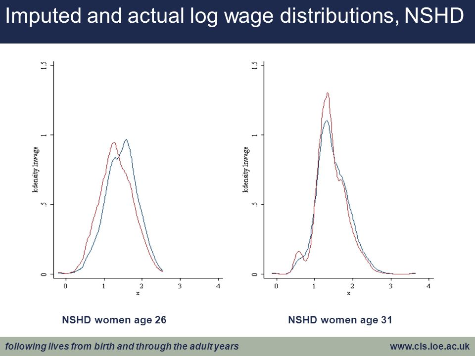 following lives from birth and through the adult years www.cls.ioe.ac.uk Imputed and actual log wage distributions, NSHD NSHD women age 26NSHD women age 31