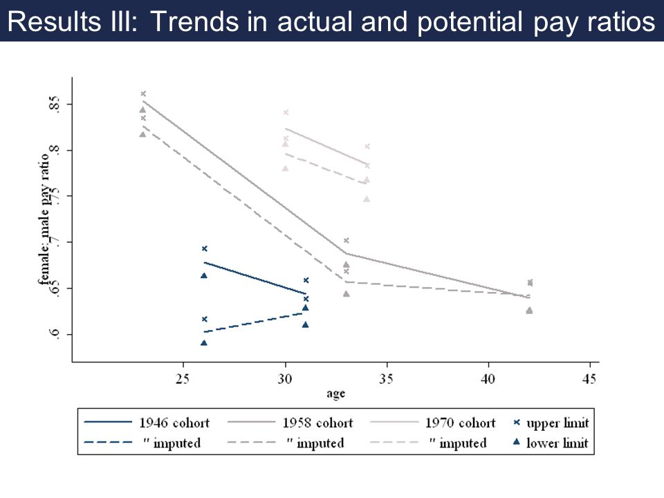 Results III: Trends in actual and potential pay ratios