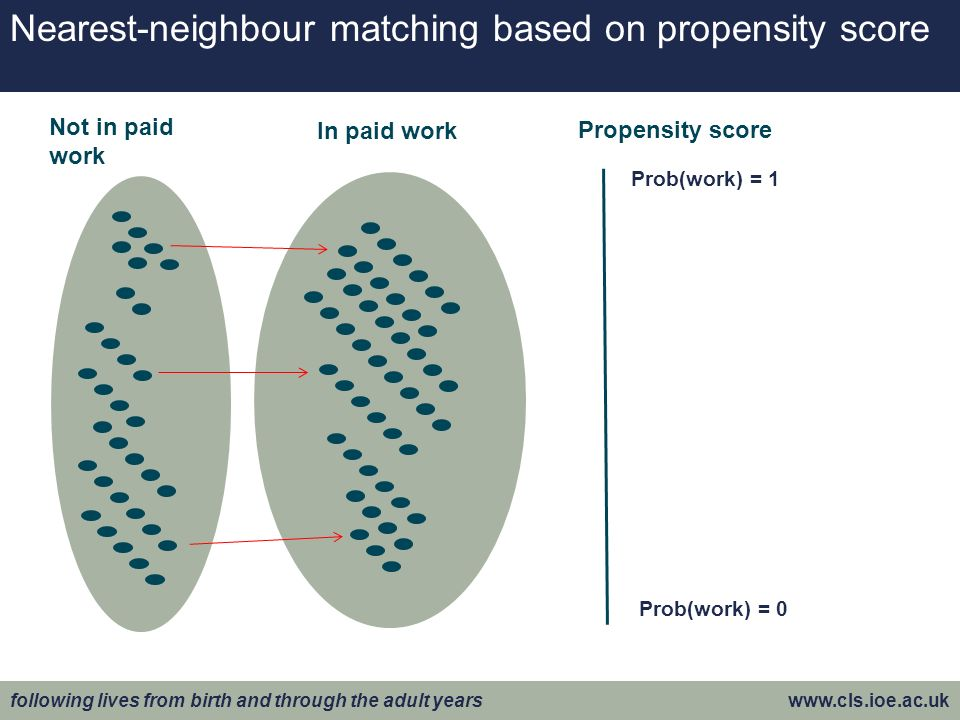 following lives from birth and through the adult years www.cls.ioe.ac.uk Nearest-neighbour matching based on propensity score Prob(work) = 1 Prob(work) = 0 Not in paid work In paid work Propensity score