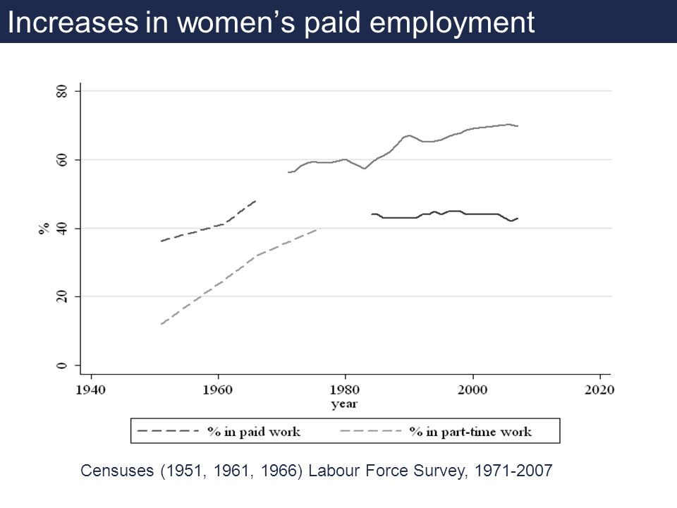 Censuses (1951, 1961, 1966) Labour Force Survey, 1971-2007 Increases in womens paid employment