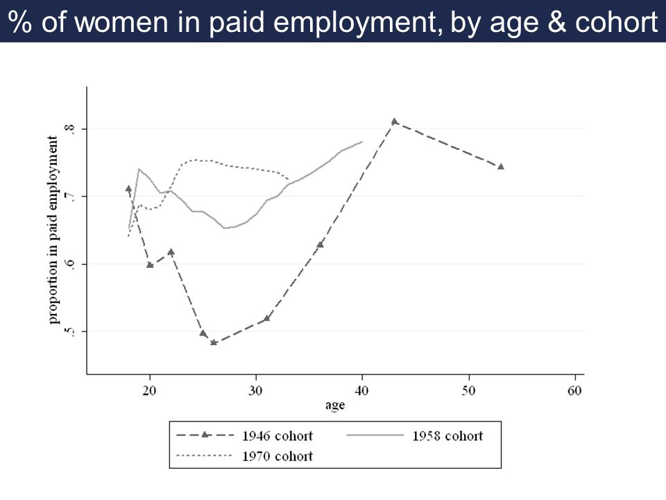 % of women in paid employment, by age & cohort