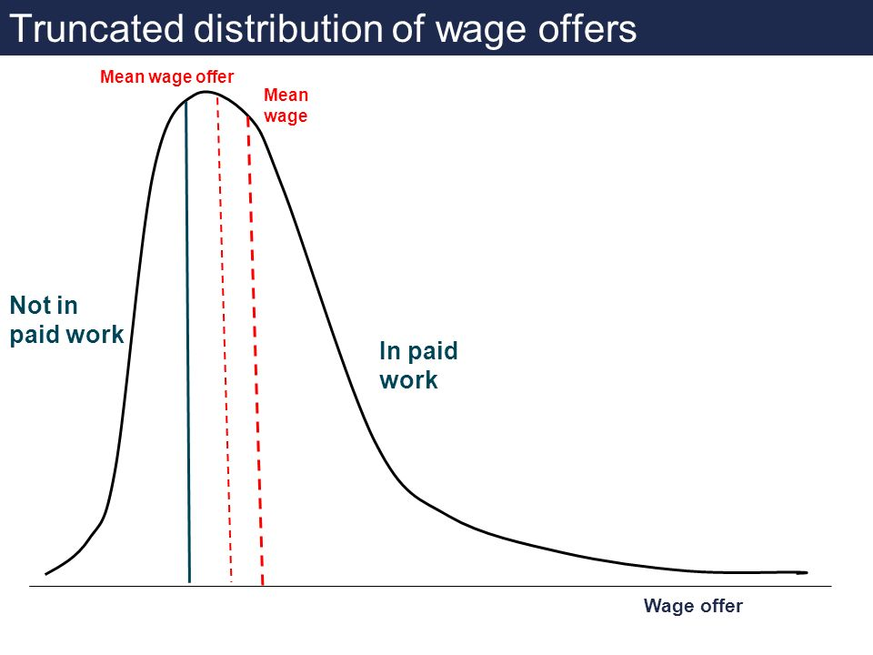 Truncated distribution of wage offers In paid work Not in paid work Wage offer Mean wage Mean wage offer