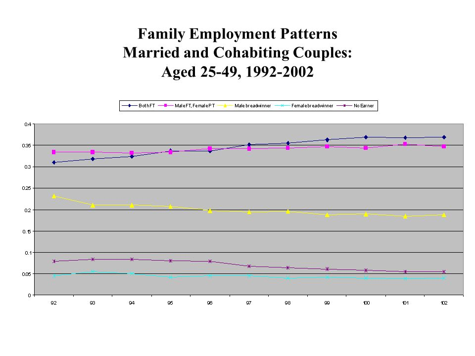 Family Employment Patterns Married and Cohabiting Couples: Aged 25-49, 1992-2002