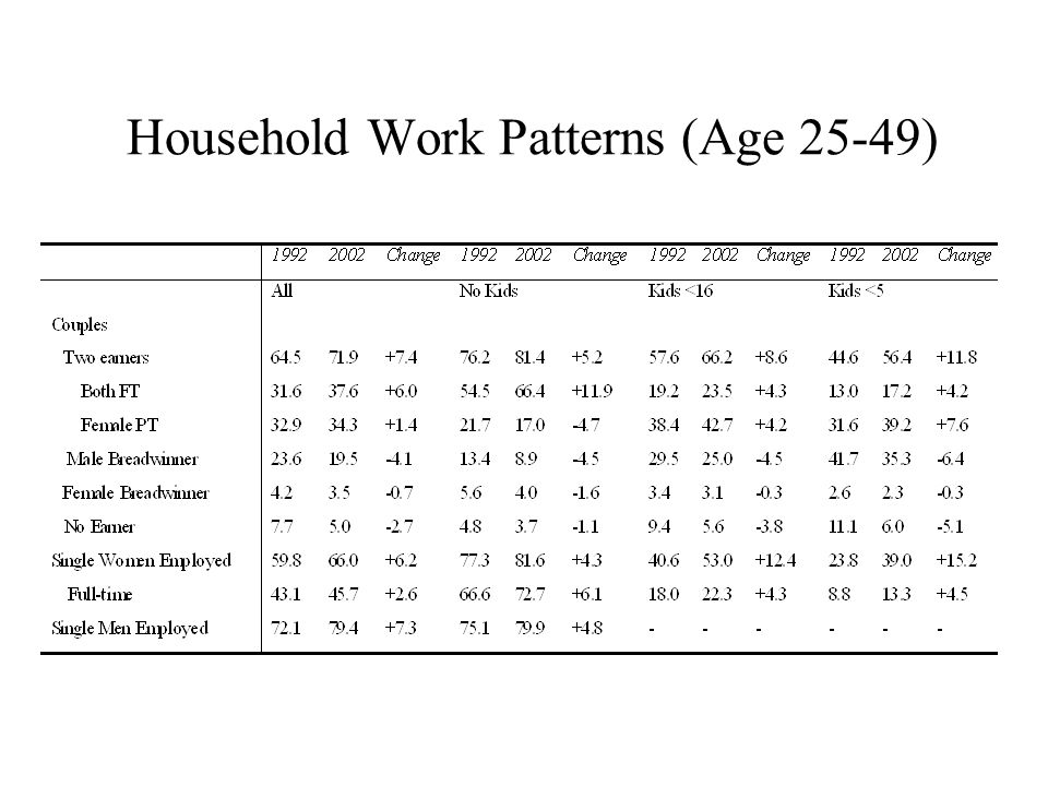 Household Work Patterns (Age 25-49)