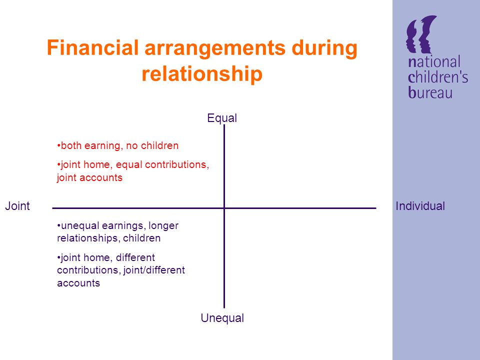 Financial arrangements during relationship Equal IndividualJoint Unequal unequal earnings, longer relationships, children joint home, different contributions, joint/different accounts