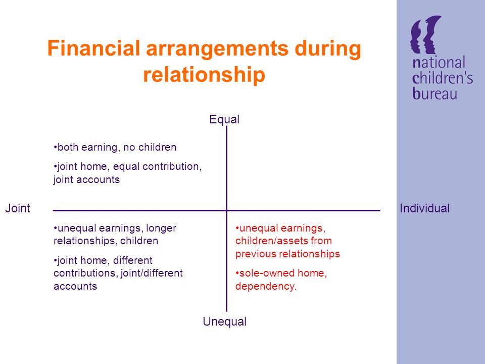 Financial arrangements during relationship Equal IndividualJoint Unequal unequal earnings, longer relationships, children joint home, different contributions, joint/different accounts both earning, no children joint home, equal contributions, joint accounts