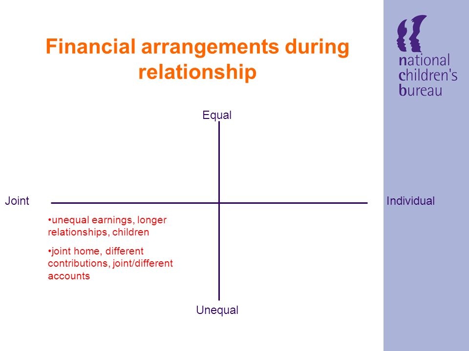 How does this come about? financial arrangements during relationship Equal Individual Joint Unequal