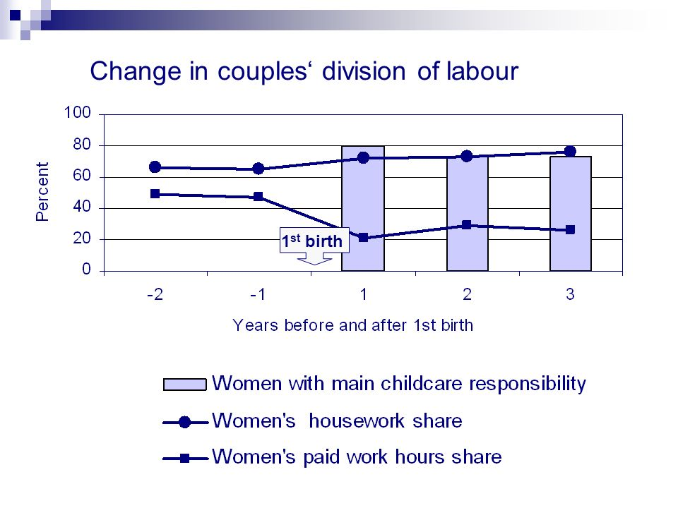 B irth Change in paid work and housework hours