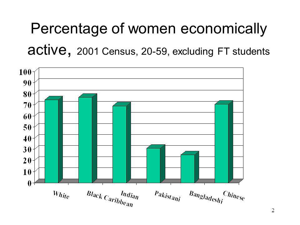 2 Percentage of women economically active, 2001 Census, 20-59, excluding FT students
