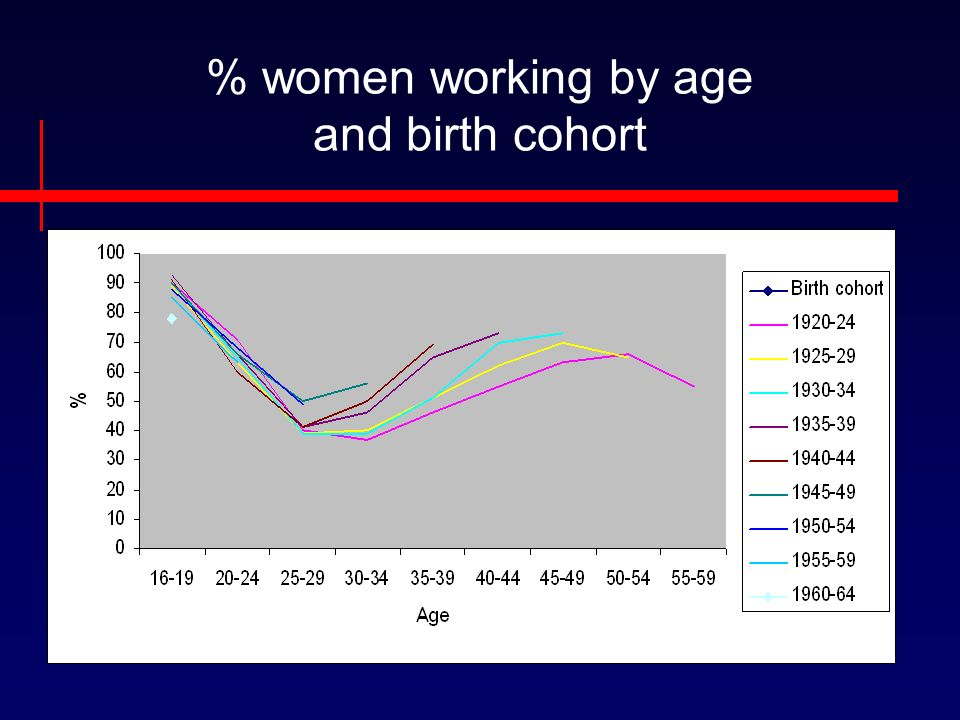 % women working by age and birth cohort
