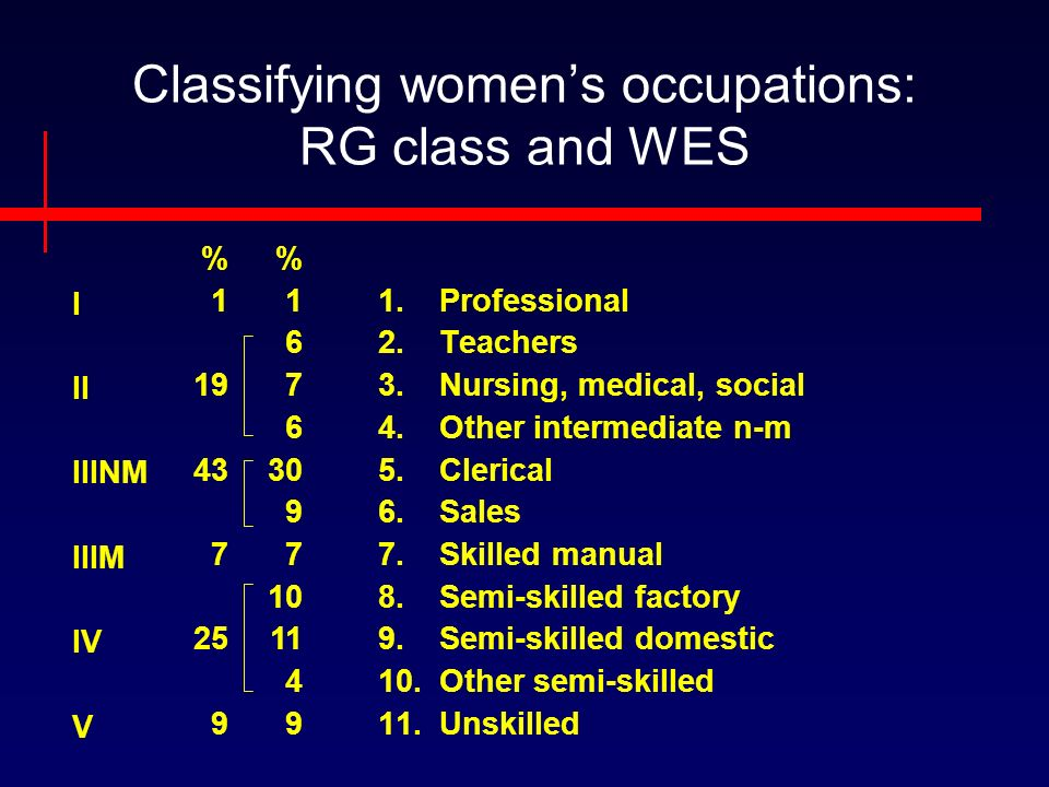 Classifying womens occupations: RG class and WES I II IIINM IIIM IV V 1.Professional 2.Teachers 3.Nursing, medical, social 4.Other intermediate n-m 5.Clerical 6.Sales 7.Skilled manual 8.Semi-skilled factory 9.Semi-skilled domestic 10.Other semi-skilled 11.Unskilled % %