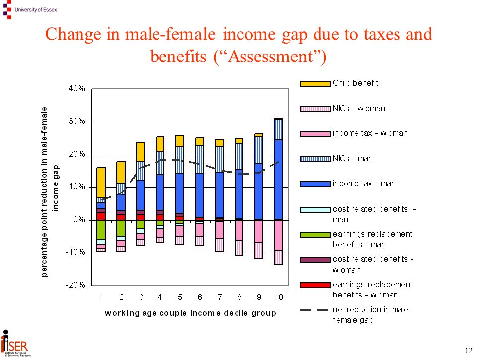12 Change in male-female income gap due to taxes and benefits (Assessment)