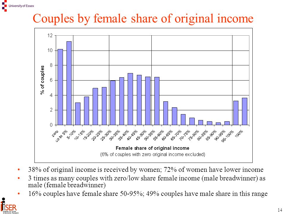 14 Couples by female share of original income 38% of original income is received by women; 72% of women have lower income 3 times as many couples with zero/low share female income (male breadwinner) as male (female breadwinner) 16% couples have female share 50-95%; 49% couples have male share in this range