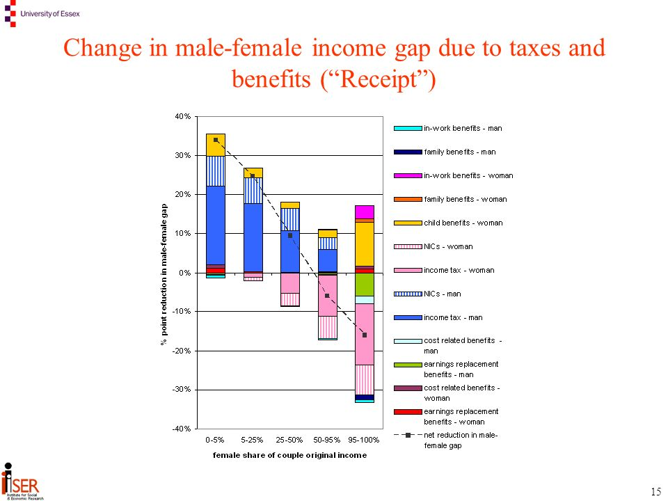 15 Change in male-female income gap due to taxes and benefits (Receipt)