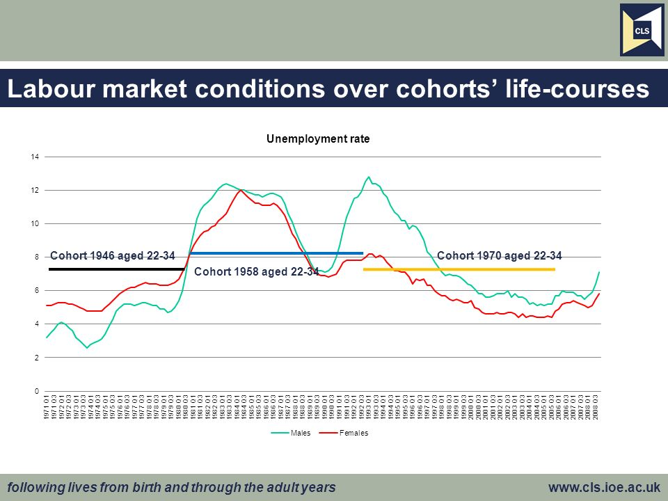 following lives from birth and through the adult years www.cls.ioe.ac.uk Labour market conditions over cohorts life-courses Cohort 1946 aged 22-34 Coh
