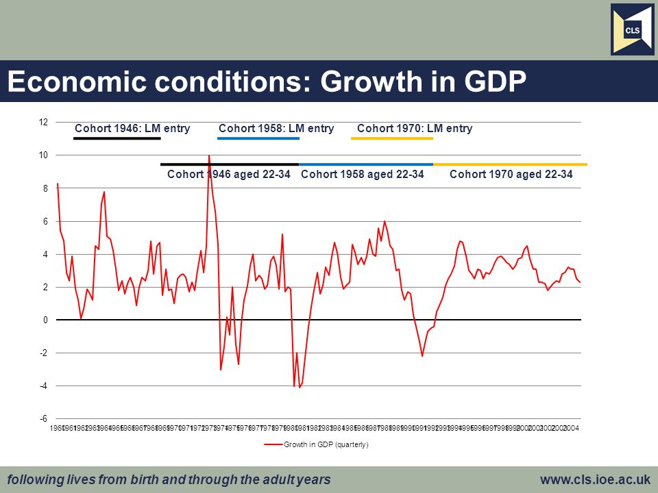 following lives from birth and through the adult years www.cls.ioe.ac.uk Economic conditions: Growth in GDP Cohort 1946: LM entryCohort 1958: LM entry