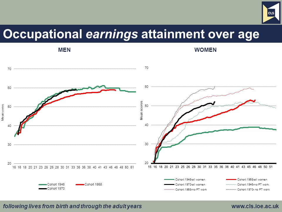 following lives from birth and through the adult years www.cls.ioe.ac.uk Occupational earnings attainment over age MENWOMEN