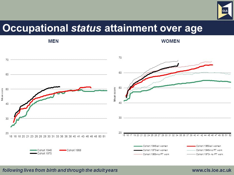following lives from birth and through the adult years www.cls.ioe.ac.uk Occupational status attainment over age MENWOMEN