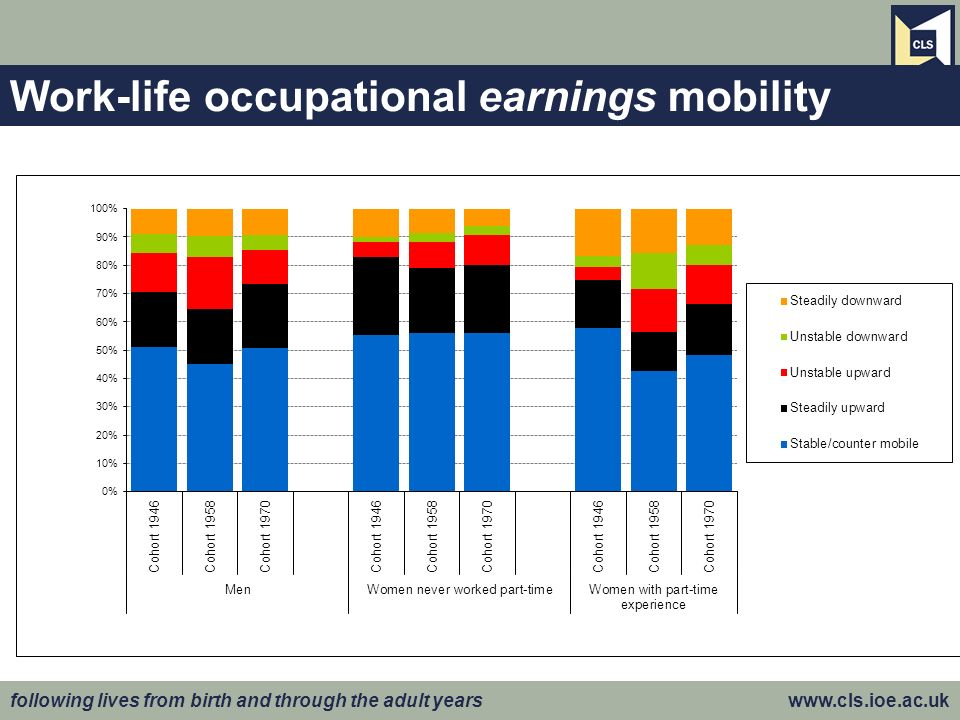 following lives from birth and through the adult years www.cls.ioe.ac.uk Work-life occupational earnings mobility