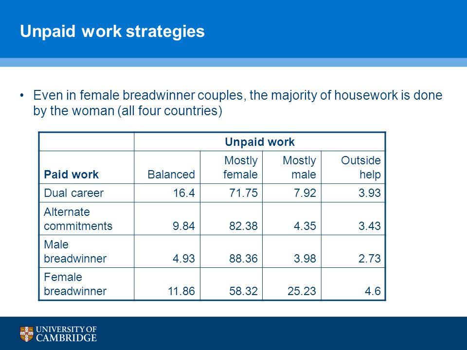 Unpaid work strategies Even in female breadwinner couples, the majority of housework is done by the woman (all four countries) Unpaid work Paid workBa