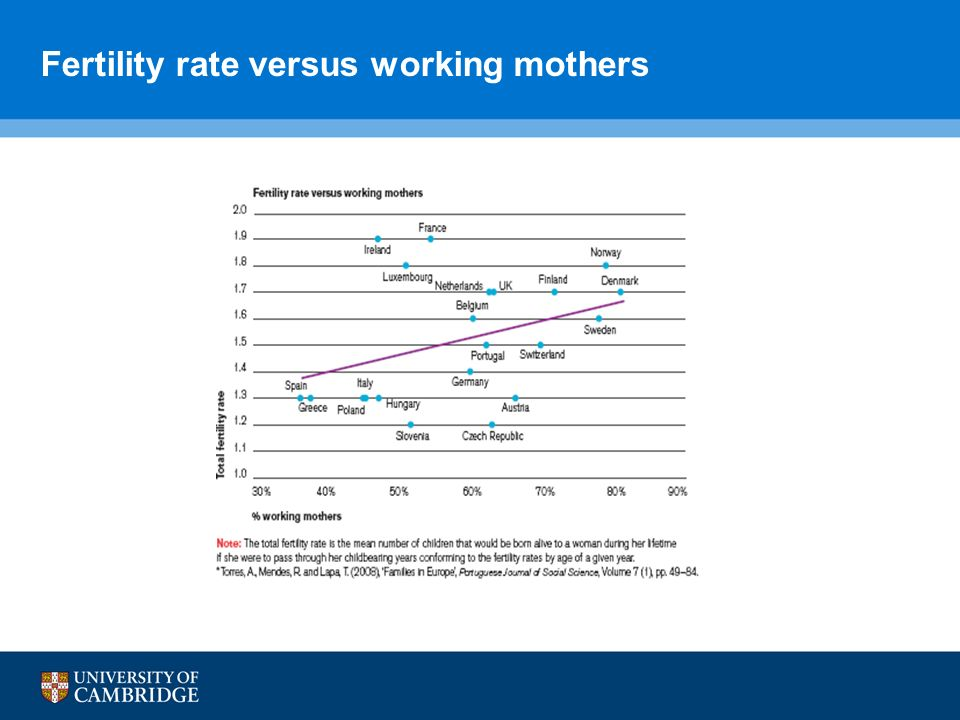 Fertility rate versus working mothers
