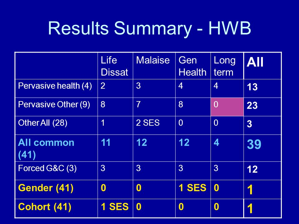 Results Summary - HWB Life Dissat MalaiseGen Health Long term All Pervasive health (4)2344 13 Pervasive Other (9)8780 23 Other All (28)12 SES00 3 All common (41) 1112 4 39 Forced G&C (3)3333 12 Gender (41)001 SES0 1 Cohort (41)1 SES000 1