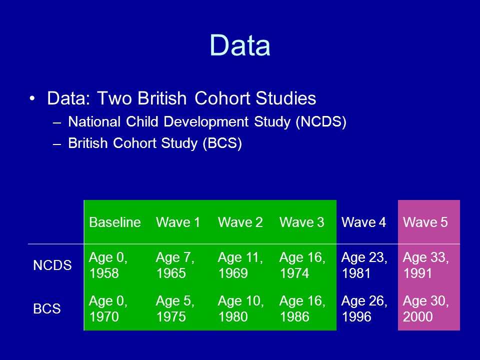 Data Data: Two British Cohort Studies –National Child Development Study (NCDS) –British Cohort Study (BCS) BaselineWave 1Wave 2Wave 3Wave 4Wave 5 NCDS Age 0, 1958 Age 7, 1965 Age 11, 1969 Age 16, 1974 Age 23, 1981 Age 33, 1991 BCS Age 0, 1970 Age 5, 1975 Age 10, 1980 Age 16, 1986 Age 26, 1996 Age 30, 2000