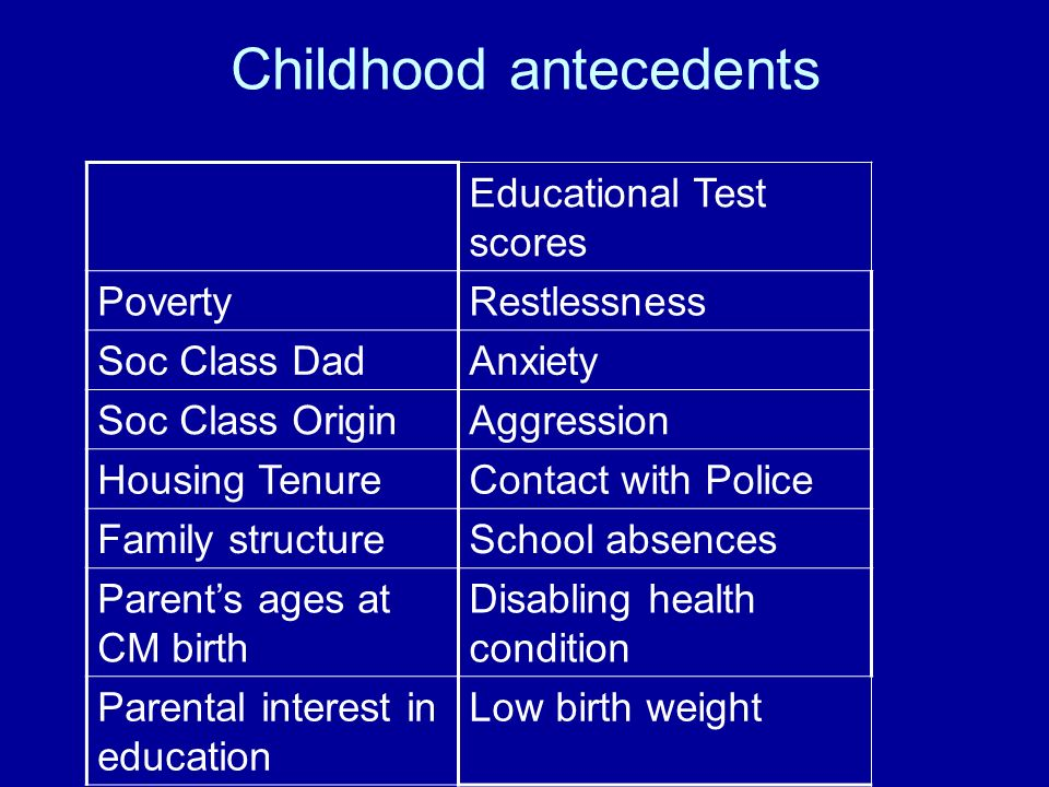 Childhood antecedents Educational Test scores PovertyRestlessness Soc Class DadAnxiety Soc Class OriginAggression Housing TenureContact with Police Fa