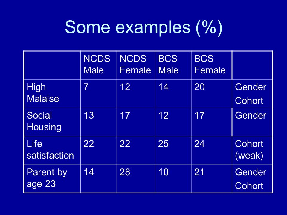 Some examples (%) NCDS Male NCDS Female BCS Male BCS Female High Malaise 7121420Gender Cohort Social Housing 13171217Gender Life satisfaction 22 2524Cohort (weak) Parent by age 23 14281021Gender Cohort