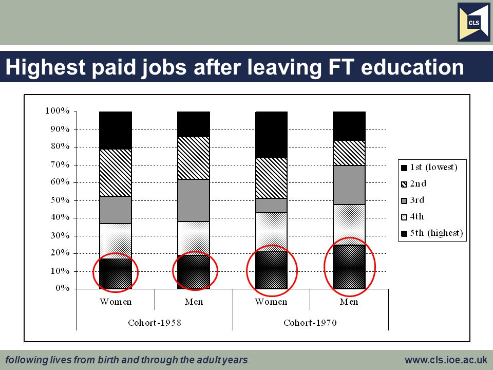 following lives from birth and through the adult years www.cls.ioe.ac.uk Highest paid jobs after leaving FT education