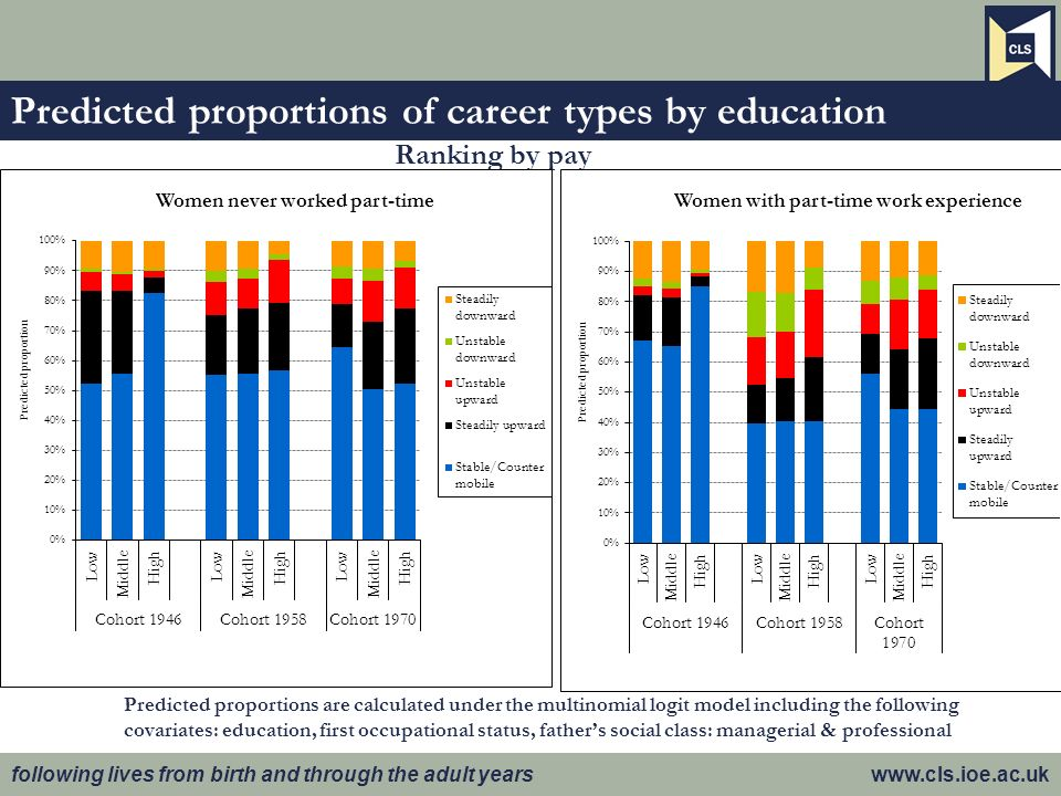following lives from birth and through the adult years www.cls.ioe.ac.uk Predicted proportions of career types by education Ranking by pay Predicted proportions are calculated under the multinomial logit model including the following covariates: education, first occupational status, fathers social class: managerial & professional