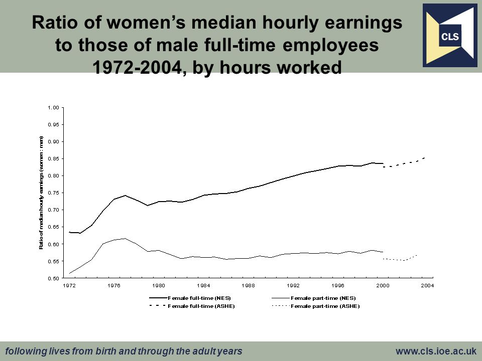 Ratio of womens median hourly earnings to those of male full-time employees 1972-2004, by hours worked