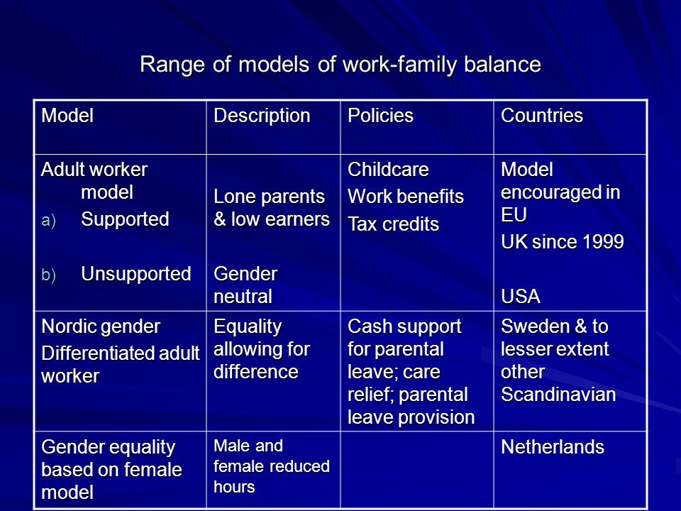 Range of models of work-family balance ModelDescriptionPoliciesCountries Adult worker model a) Supported b) Unsupported Lone parents & low earners Gen