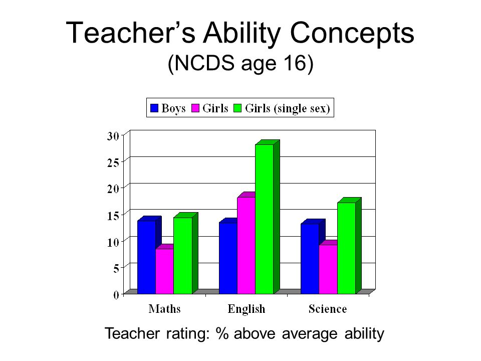 Teachers Ability Concepts (NCDS age 16) Teacher rating: % above average ability