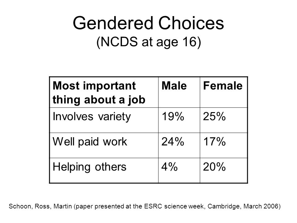 Gendered Choices (NCDS at age 16) Most important thing about a job MaleFemale Involves variety19%25% Well paid work24%17% Helping others4%20% Schoon, Ross, Martin (paper presented at the ESRC science week, Cambridge, March 2006)