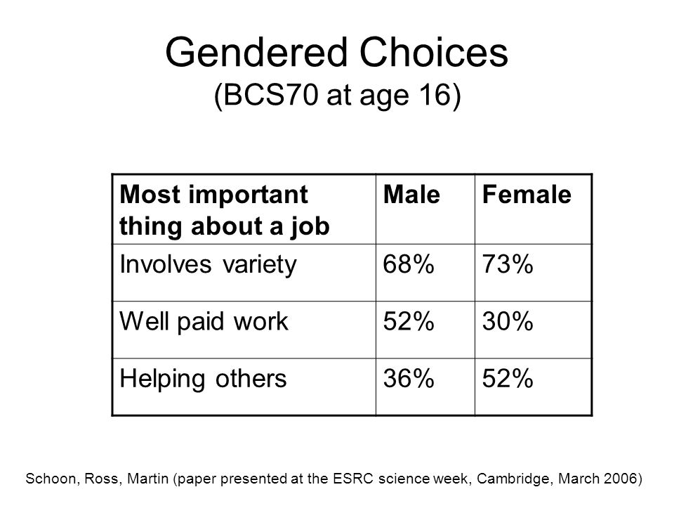 Gendered Choices (BCS70 at age 16) Most important thing about a job MaleFemale Involves variety68%73% Well paid work52%30% Helping others36%52% Schoon, Ross, Martin (paper presented at the ESRC science week, Cambridge, March 2006)