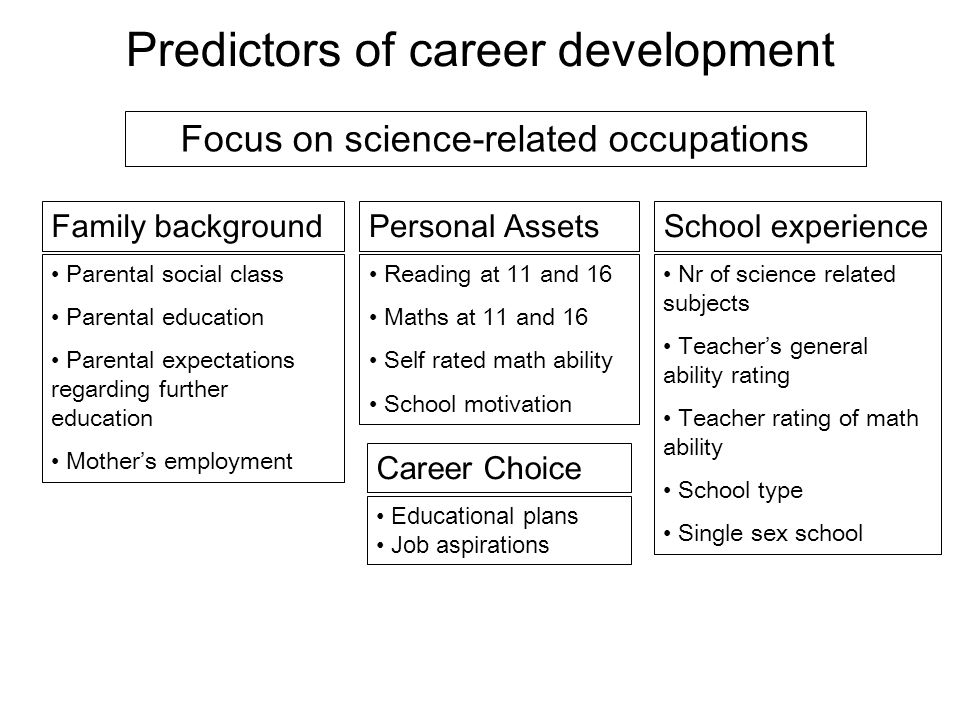 Predictors of career development Focus on science-related occupations Family background Parental social class Parental education Parental expectations regarding further education Mothers employment Personal Assets Reading at 11 and 16 Maths at 11 and 16 Self rated math ability School motivation School experience Nr of science related subjects Teachers general ability rating Teacher rating of math ability School type Single sex school Career Choice Educational plans Job aspirations