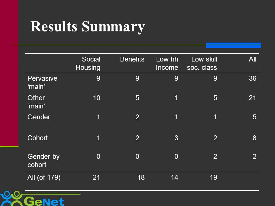 Results Summary Social Housing BenefitsLow hh Income Low skill soc.
