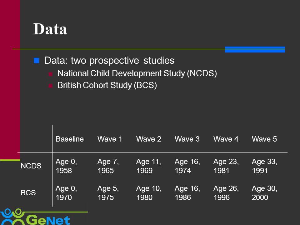 Data Data: two prospective studies National Child Development Study (NCDS) British Cohort Study (BCS) BaselineWave 1Wave 2Wave 3Wave 4Wave 5 NCDS Age 0, 1958 Age 7, 1965 Age 11, 1969 Age 16, 1974 Age 23, 1981 Age 33, 1991 BCS Age 0, 1970 Age 5, 1975 Age 10, 1980 Age 16, 1986 Age 26, 1996 Age 30, 2000