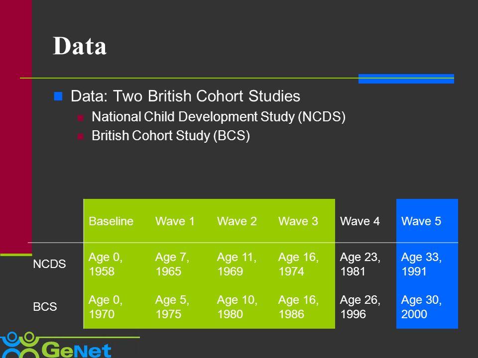 Data Data: Two British Cohort Studies National Child Development Study (NCDS) British Cohort Study (BCS) BaselineWave 1Wave 2Wave 3Wave 4Wave 5 NCDS Age 0, 1958 Age 7, 1965 Age 11, 1969 Age 16, 1974 Age 23, 1981 Age 33, 1991 BCS Age 0, 1970 Age 5, 1975 Age 10, 1980 Age 16, 1986 Age 26, 1996 Age 30, 2000