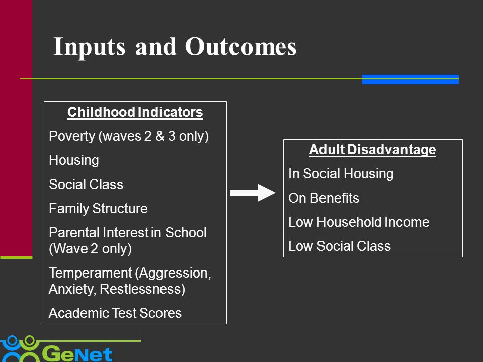 Inputs and Outcomes Childhood Indicators Poverty (waves 2 & 3 only) Housing Social Class Family Structure Parental Interest in School (Wave 2 only) Temperament (Aggression, Anxiety, Restlessness) Academic Test Scores Adult Disadvantage In Social Housing On Benefits Low Household Income Low Social Class
