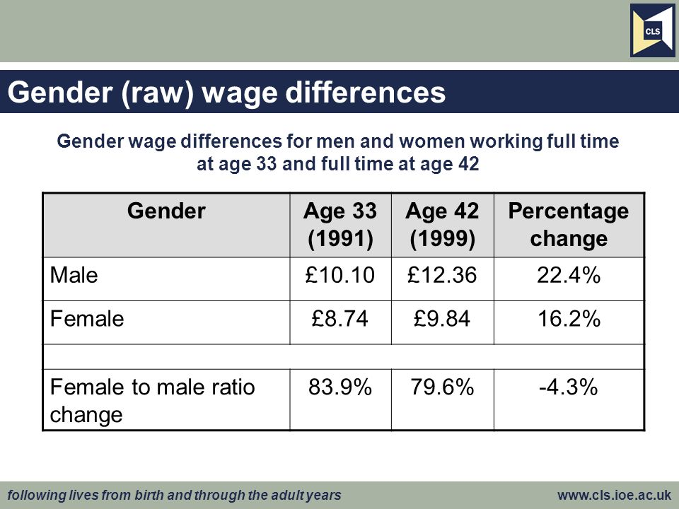 following lives from birth and through the adult years www.cls.ioe.ac.uk Gender (raw) wage differences GenderAge 33 (1991) Age 42 (1999) Percentage change Male£10.10£12.3622.4% Female£8.74£9.8416.2% Female to male ratio change 83.9%79.6%-4.3% Gender wage differences for men and women working full time at age 33 and full time at age 42